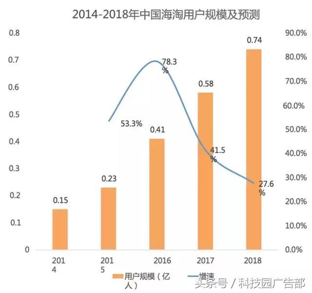 2013-2018年中国跨境电商行业交易规模不断增长但增长幅度逐渐放缓