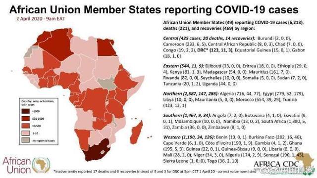 #光明网#非洲49国确诊新冠肺炎超6000例