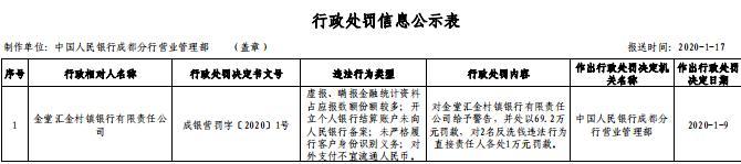 #中国经济网#金堂汇金村镇银行4宗违法遭罚69万 大股东为自贡银行