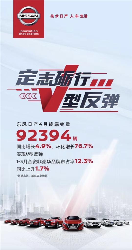 [汽车资讯]V型反弹 4月卓辉日产销售额同比增长52%