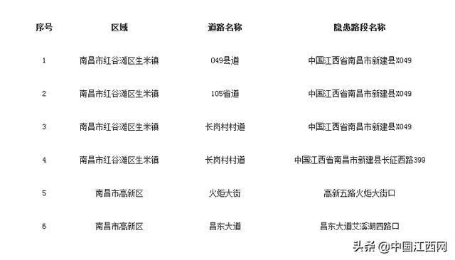 『中国江西网』南昌司机请注意 开车途经这6处路段要提高警惕