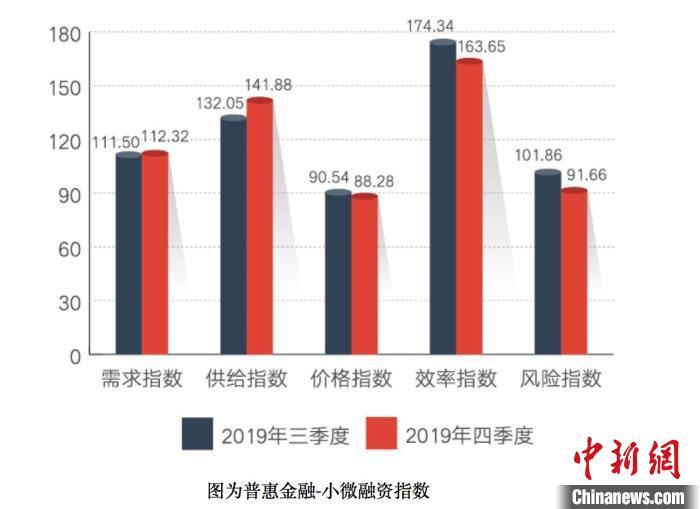 #中国新闻网客户端#指数显示:金融机构对小微企业支持力度增强