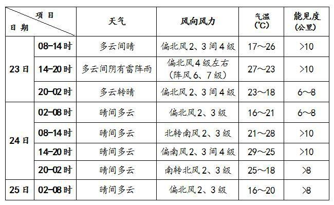 中国新闻网客户端北京今天午后有雷阵雨 白天风力较大
