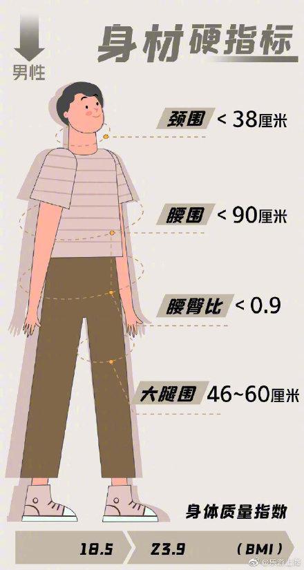 男性|医生眼中的好身材:满足5个指标