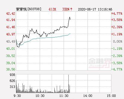 【简单观察】家家悦大幅拉升3.24% 股价创近2个月新高