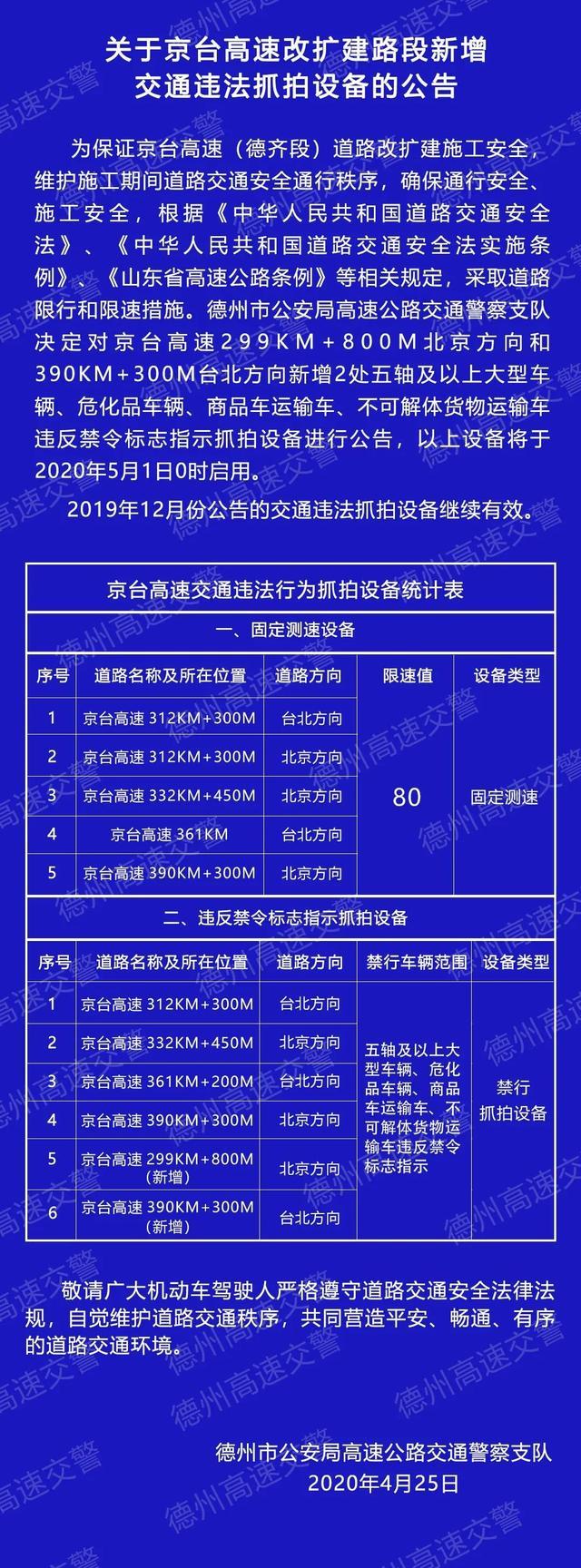 『蛋蛋懂车』5月1日起,京台高速(德齐段)新增抓拍设备!限速80