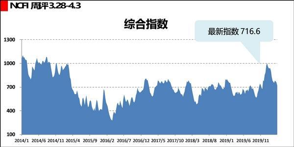 「新华网客户端」海上丝路指数:运输需求持续走弱,综合指数跌幅扩大
