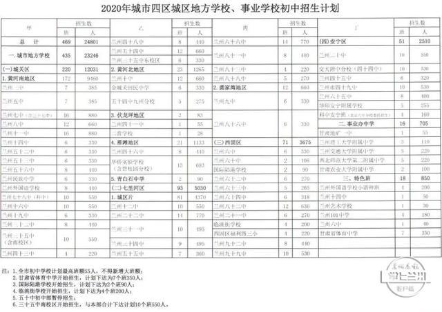 中国甘肃网速看!2020年兰州市初高中招生计划发布(附招生表)