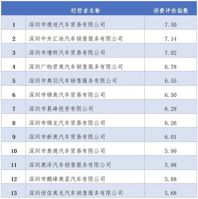 #深圳新闻网#深圳哪家奥迪经销商最靠谱?这份消费评价指数告诉你