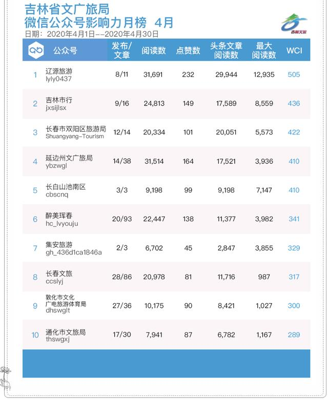 中国吉林网吉林省文旅行业(4月)公众号影响力排行榜