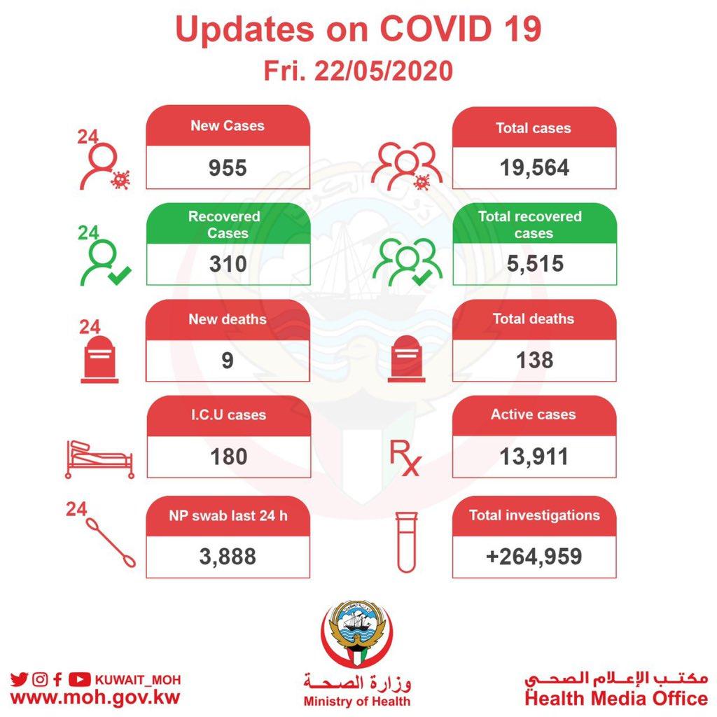 央视新闻客户端科威特新增955例新冠肺炎确诊病例 累计达19564例