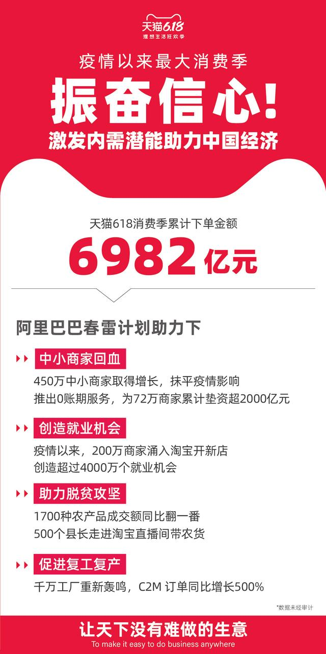 「环球网」阿里巴巴公布天猫618数据:下单金额6982亿