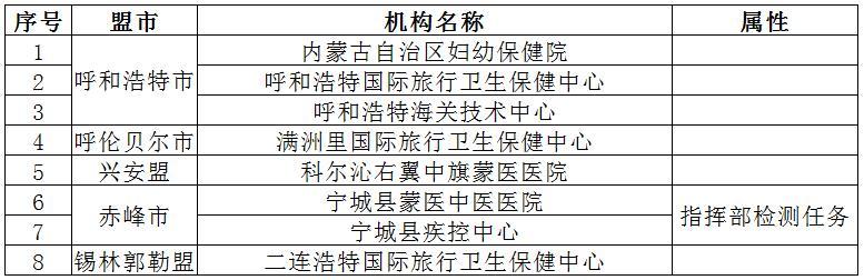 内蒙古日报内蒙古新增8家核酸检测机构