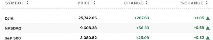 21世纪经济报道美股一线丨道指涨超260点,标普自近期低点已反弹逾40%,亚特兰大联储预计美二季度GDP或下滑52.8%