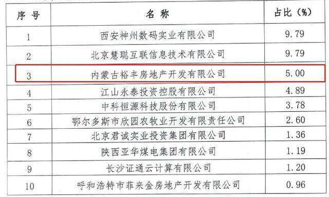 【中国经济网】银行股权管理趋严 金谷农商银行第三大股东资格未获核准