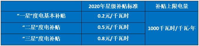 「阿虎汽车」重磅充电桩奖补政策:上海市对所有类型充电桩给予奖补