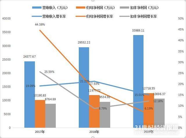 『21世纪经济报道』拆财报丨顶点软件净利增速连续两年下滑,现金充足砸向理财和研发