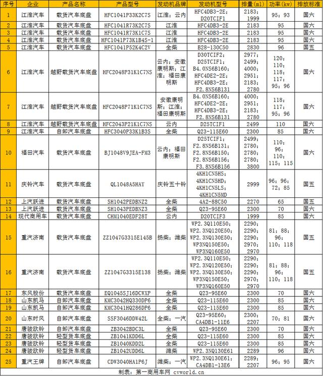 『汽车资讯』80%是国六!欧马可搭载云内 江淮上榜最多 25款柴油轻卡新品公示