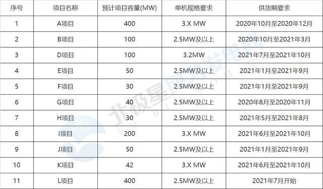 全国能源信息平台▲3315元/kW!平价风电项目风机价格探底