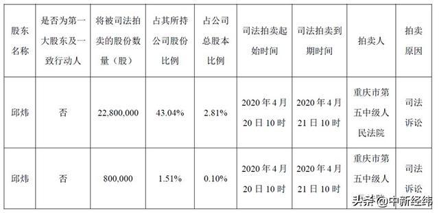 「中新经纬」莱美药业2.91%股份司法拍卖宣告流拍 二次拍卖开启
