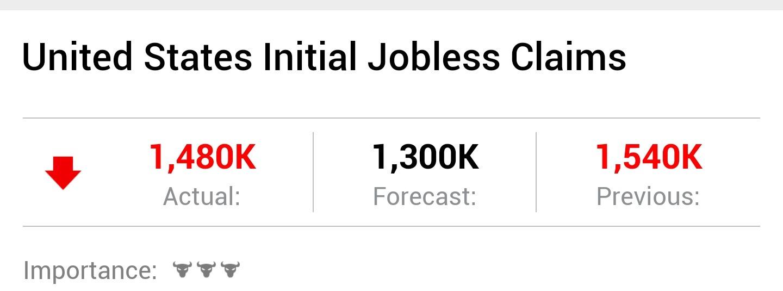 央视新闻客户端美国上周首次申请失业救济人数为148万人 已连续14周超过100万人