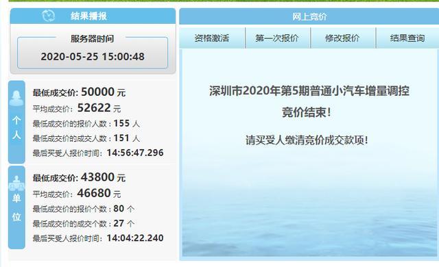 「小蜜疯汽车」深圳个人和单位车牌齐涨!粤B个人车牌均价超5.2万
