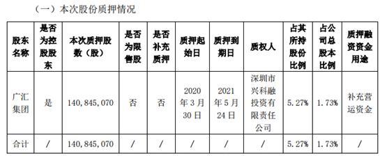 中国经济网@广汇汽车:广汇集团再质押1.4亿股 累计质押其55%持股