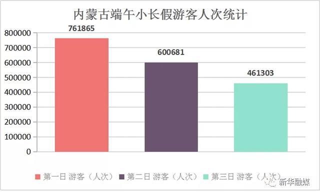 漫步@内蒙古端午小长假消费出炉,比去年同期下降89.84%