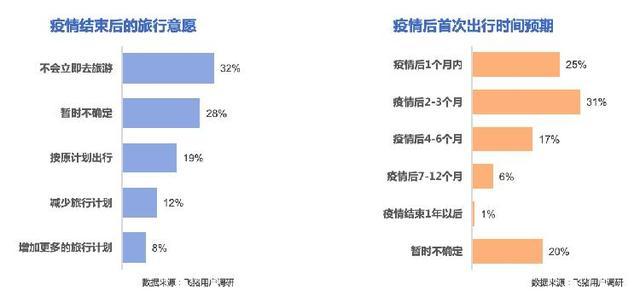 「上游新闻」飞猪发布旅游报告55%的人会在疫情后预订取消过的行程