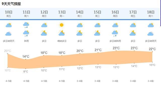 「上观新闻」明天降雨又降温!出门注意做好防护