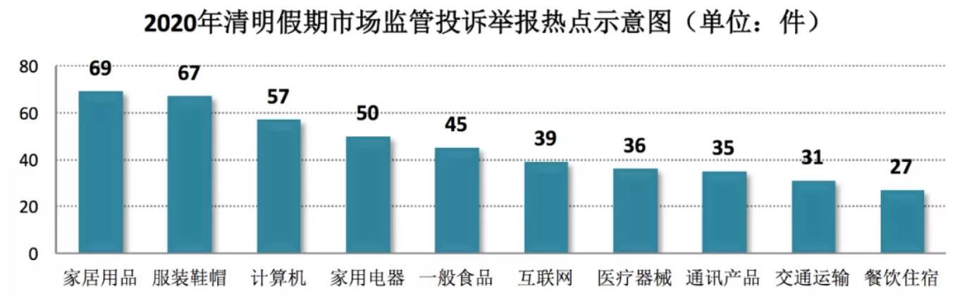 新京报@上海市场监管局清明节接收投诉731件,家居用品居榜首