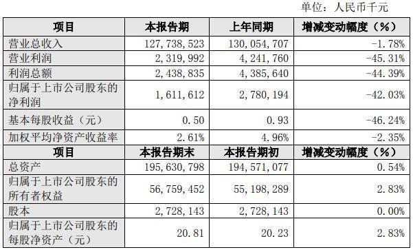 『汽车大咖』比亚迪发布2019年业绩 营收1277亿元 利润16亿元