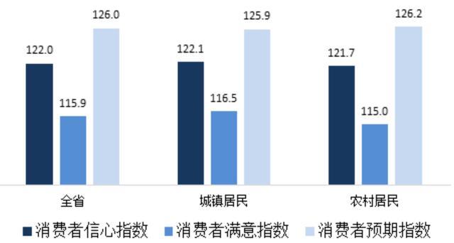 「中国经济网」湖南:一季度消费者信心指数为122.0 环比下降8.7%