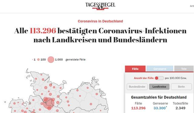#中国经济网#德国单日新增新冠肺炎确诊病例5637例 累计113296例