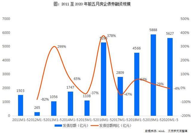 【中国网】债市丨前五月房企累计融资5627亿元 境外债市出现复苏