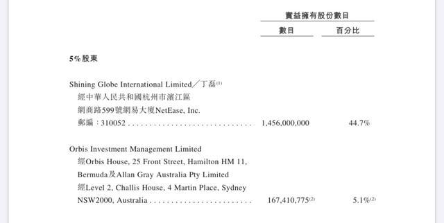 北青网@网易最新股权曝光:丁磊持股44.7%为最大股东,身家213亿位列中国第七富豪