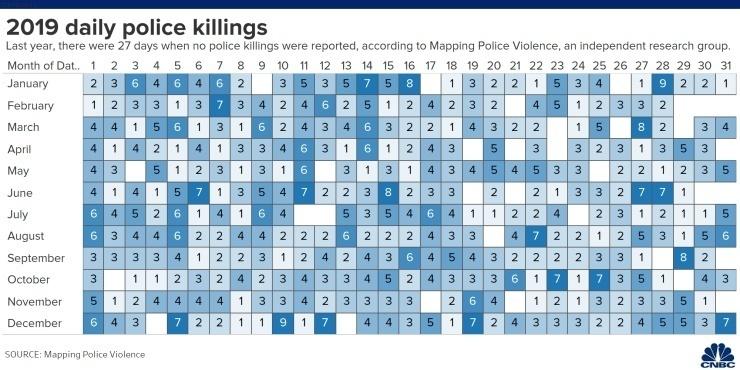 澎湃新闻研究:去年全美平均每天3个美国人死于警察暴力执法