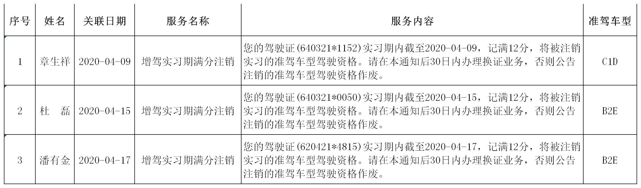 #小蜜疯汽车#关于对机动车驾驶证增驾实习期满分注销的公告(4月)