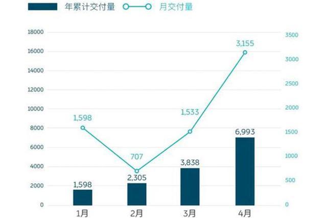 「阿虎汽车」同比增长181%,蔚来公布4月财报,再创历史新高