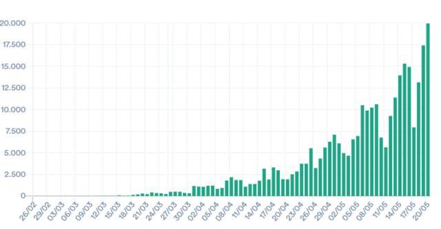 中国经济网这个国家,一天新增近2万例!近四分之一患者,都在同一地方……
