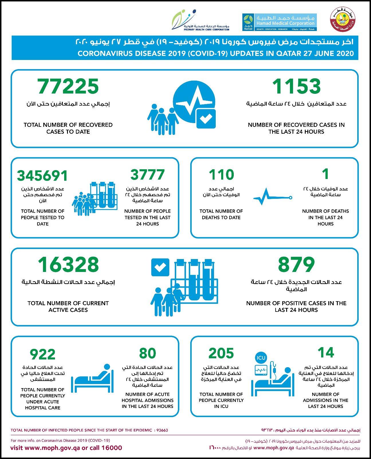 央视新闻客户端卡塔尔新增879例新冠肺炎确诊病例