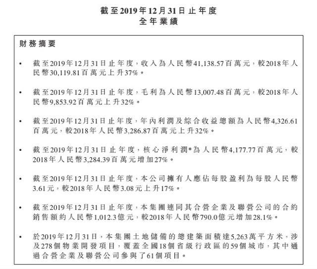 中国网@年报快读|美的置业:销售额破千亿大关 净负债率连降3年