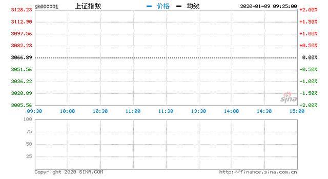经济日报■开盘:三大股指高开沪指涨0.51% 特斯拉概念强势依旧