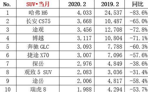[家有汽车]2月SUV销量榜单曝光,销冠仅为4033辆,奔驰GLC进入前十
