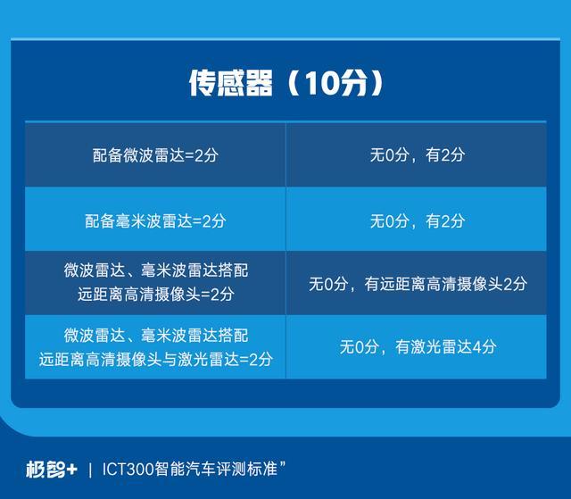 『我爱奔驰大G』太平洋汽车&皆电 「智能汽车」 ICT300评测标准