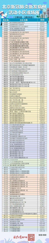 健康直通车▲北京昨日确诊病例在京居住小区,看这里――
