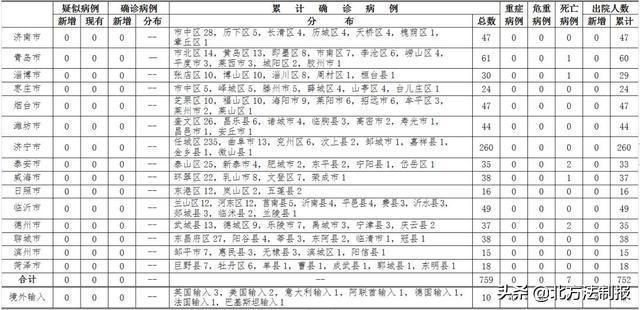 [妙手养生堂]山东发布最新疫情通报!钟南山新建议上热搜…