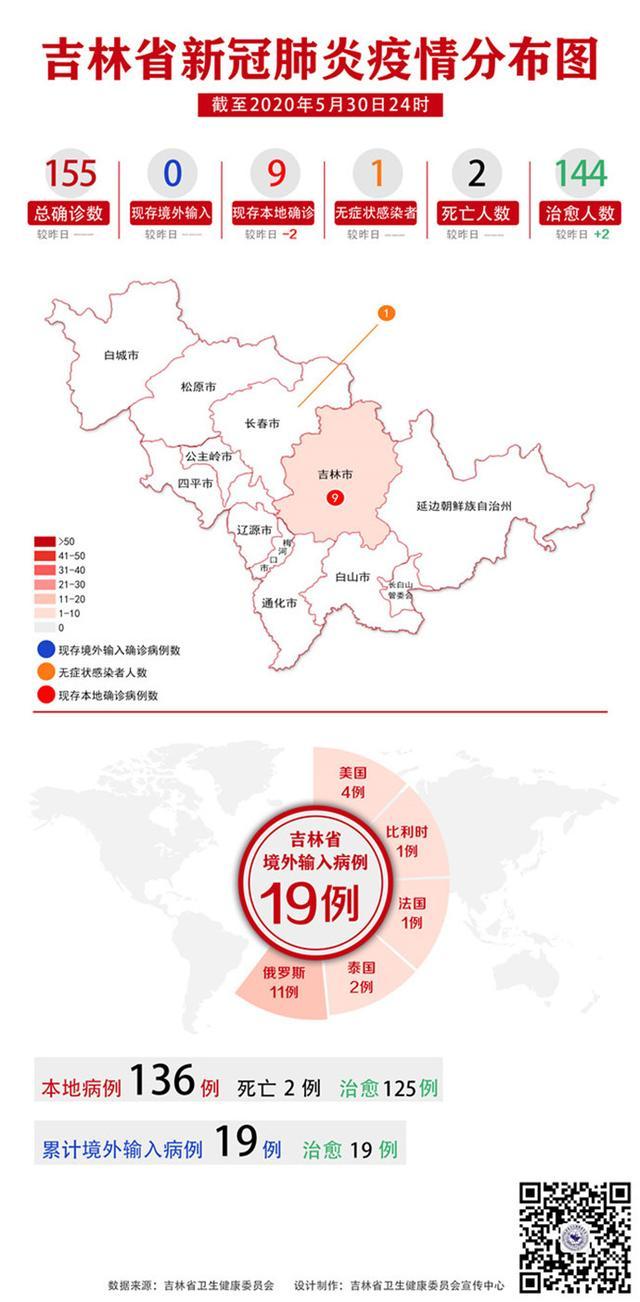 吉林日报吉林省疫情动态及趋势图示(2020年5月31日公布)